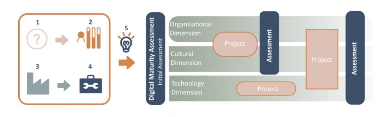 Model for Digital transformation process